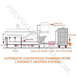 Automatic Namkeen processing Line
