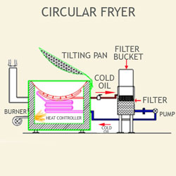 Circuler fryer with tilting pan & heat exchanger