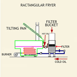 Section view of ractangular batch fryer