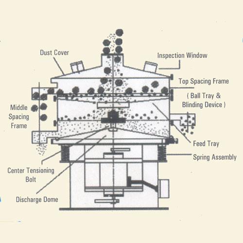 screening equipment and machines - Motorized vibrating ...